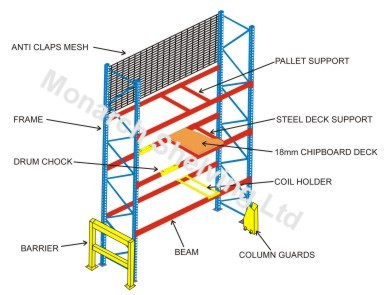 Pallet Racking Accessories Barriers Column Guards